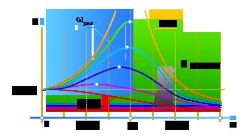 Резонансная кривая на графике - источник: www.fxyz.ru