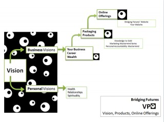 flow chart of Bridging Futures Vision, Product, Online Offering business model