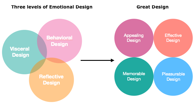From A deeper look at emotional design by Kellie Carlson