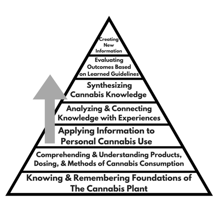 From How much do you know about cannabis?: Applying Bloom's Taxonomy to Cannabis Education by Anne-Marie Fische