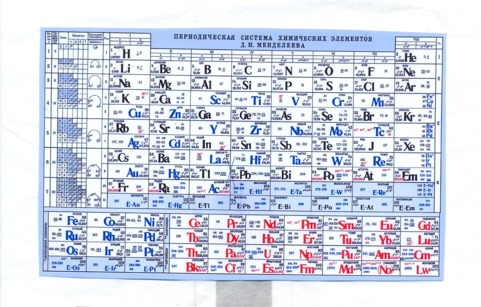 таблица 118 элементов