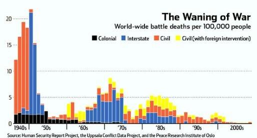 waning_of_war