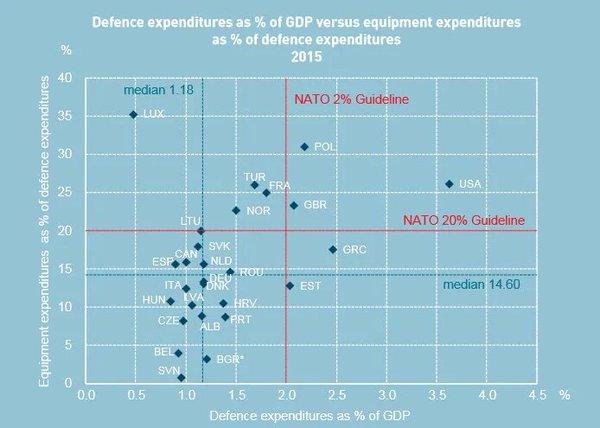 NATO_expenditures_2015
