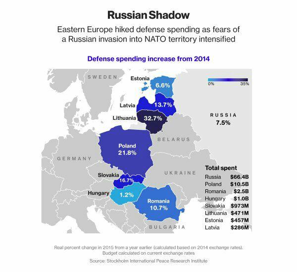 def_increase_spending_europe