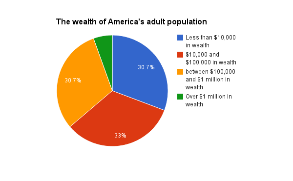 US_wealth_dist