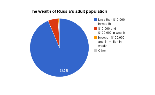 russia_wealth_dist