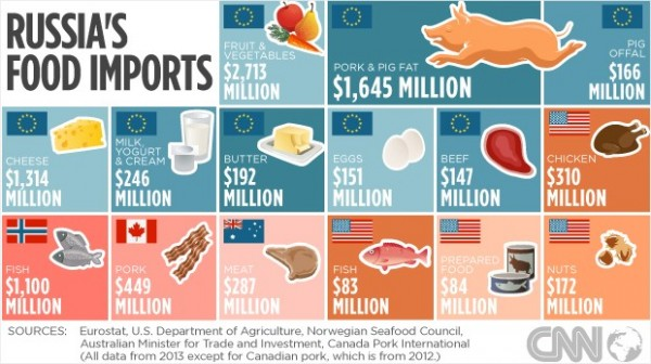 russia-food-imports