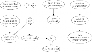 Projects directed graph