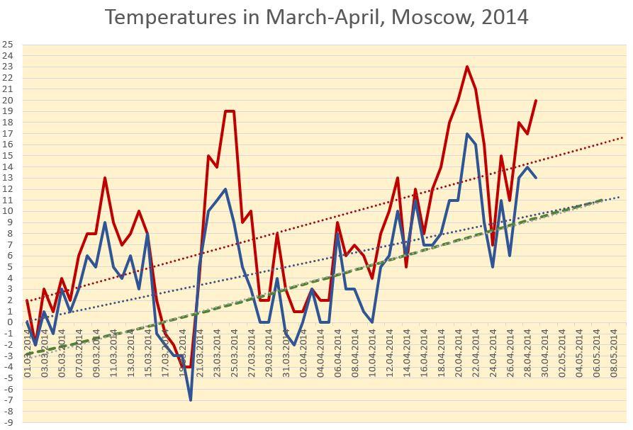 temperatures2014