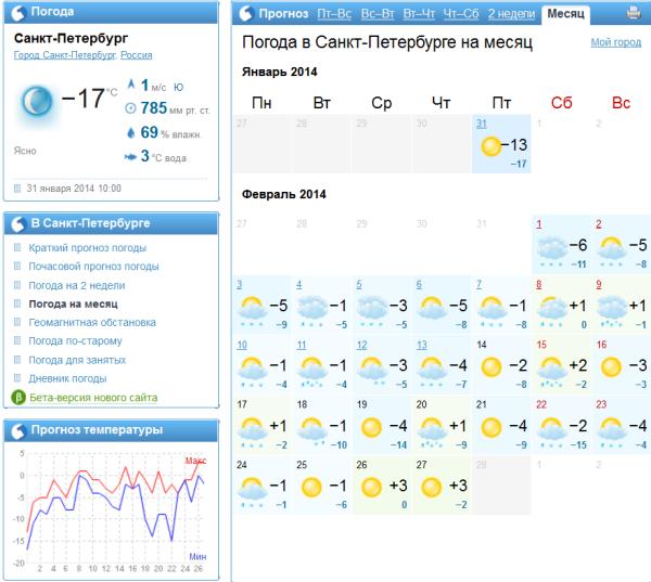 Температура в Токсово на неделю
