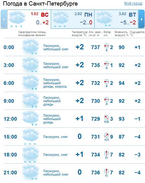 2015-02-01 10-28-21 GISMETEO.RU  Погода в Санкт-Петербурге на сегодня, завтра. Почасовой прогноз погоды (метеопрогноз) на 1