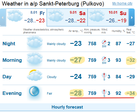 2016-01-08 02-32-36 GISMETEO.COM  Weather in airport Sankt-Peterburg (Pulkovo). 1-3 days weather forecast for airport Sankt