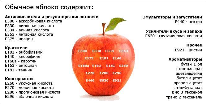 состав яблока. жуткая химия! :-)