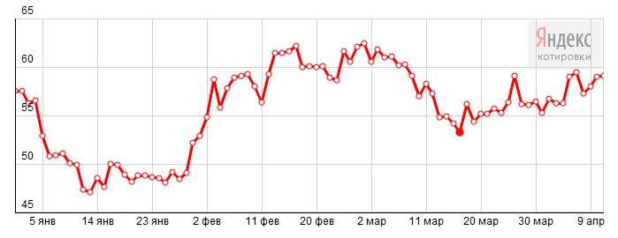 2015-04-11 20-21-22 Яндекс.Новости  Динамика цен на Нефть Brent (ICE.Brent), USD баррель – Yandex
