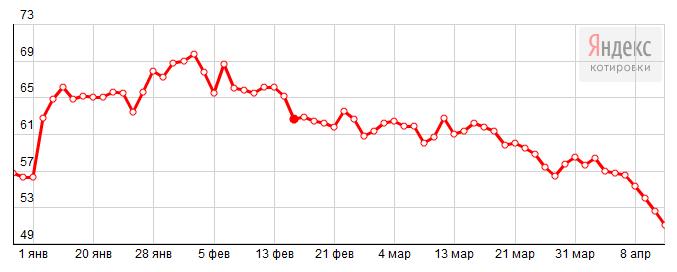 2015-04-11 20-22-17 Яндекс.Новости  Динамика курса USD ЦБ РФ, руб. – Yandex