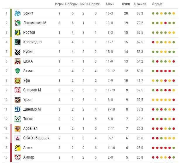 Балтика баллы чемпионов лига