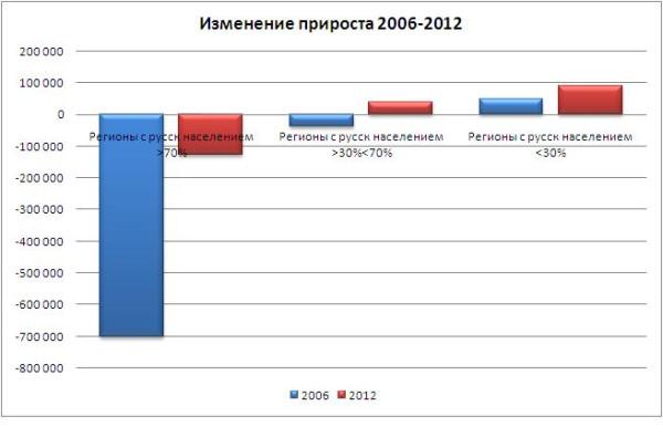 Изменение_2006-2012