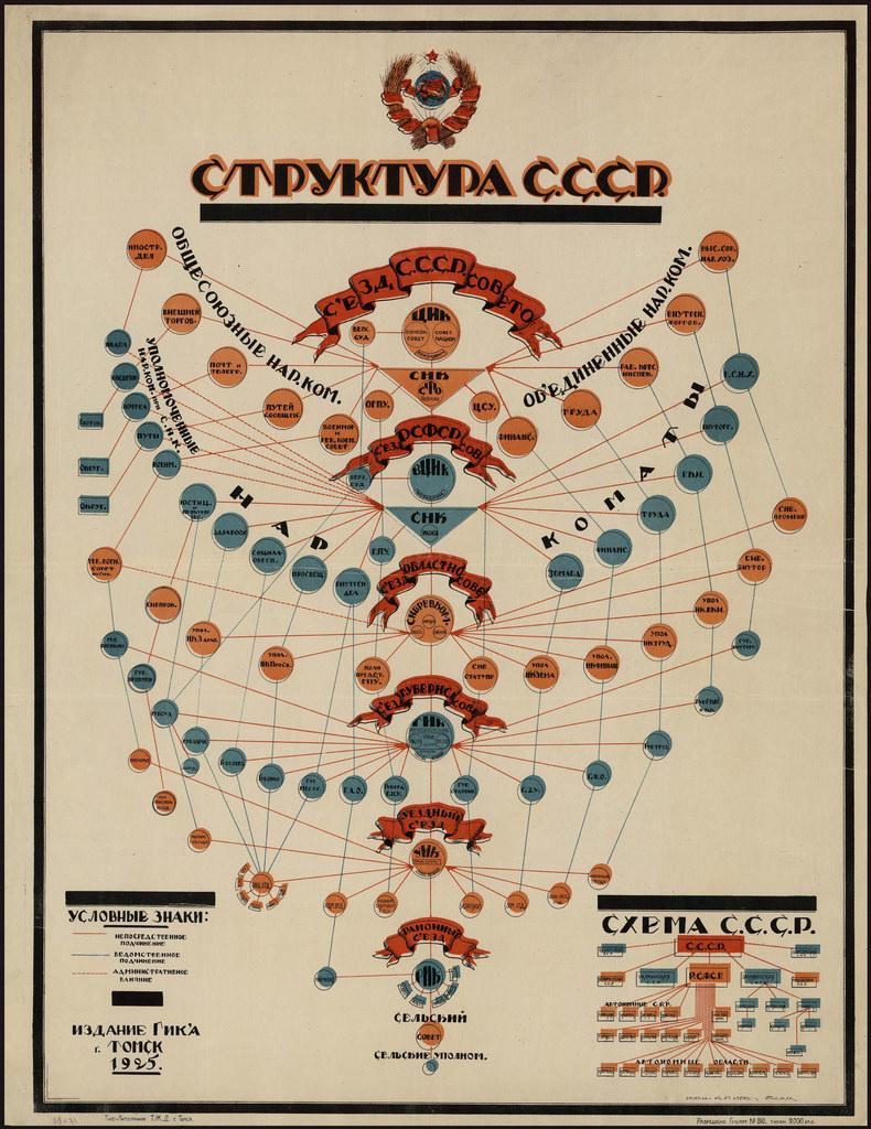 1925. Структура СССР