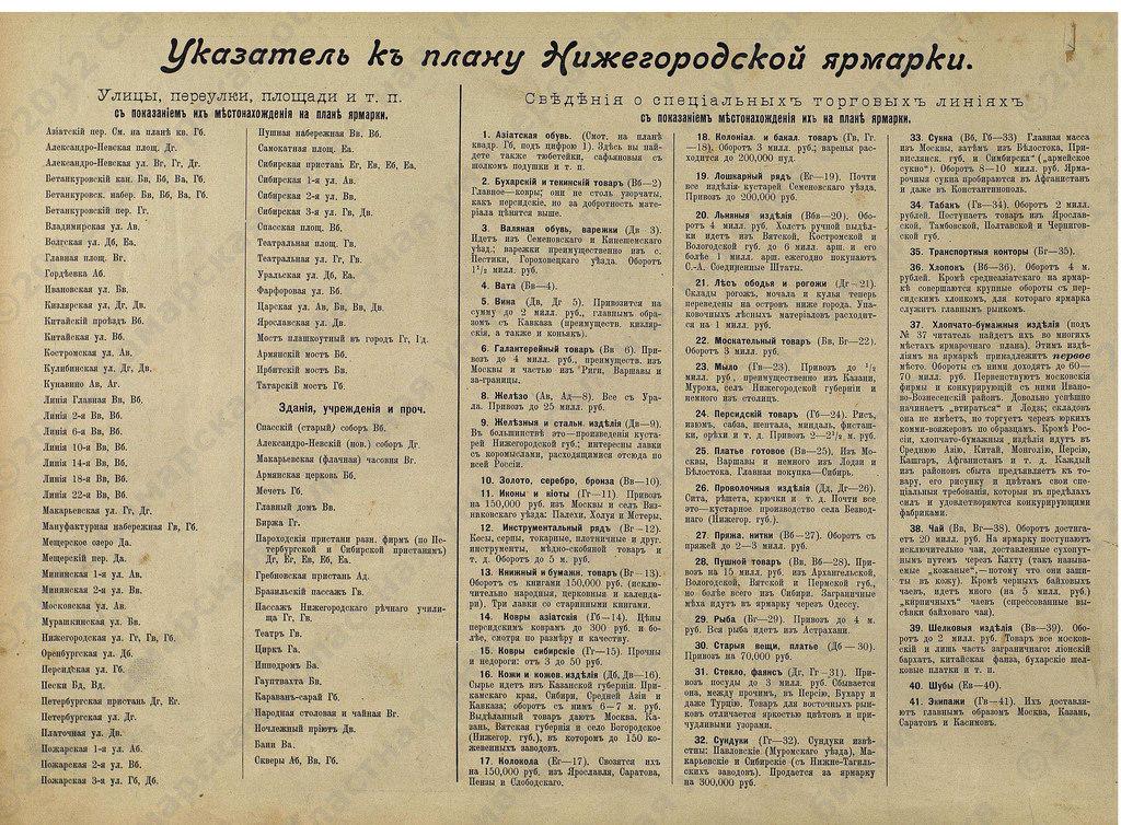 Нижегородская ярмарка-2 (Феокритов)_1905