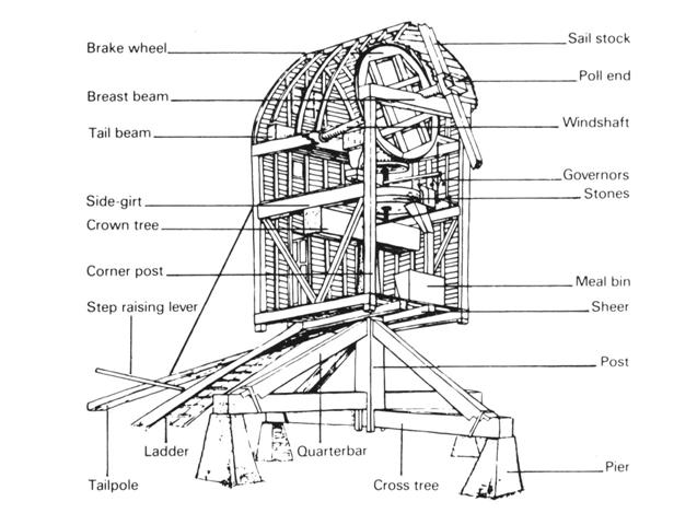 Bockmühle -первая форма ветряной мельницы