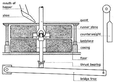 Diagram of mill stones and the tentering adjustment.