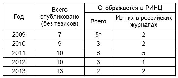 Статистика РИНЦ
