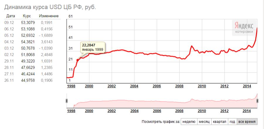 2014-12-09 12-12-35 Яндекс.Новости  Динамика курса USD ЦБ РФ, руб. – Yandex