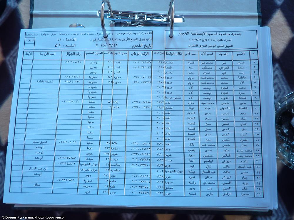 Учет проживающих в центре ВПЛ в пригороде Дамаска