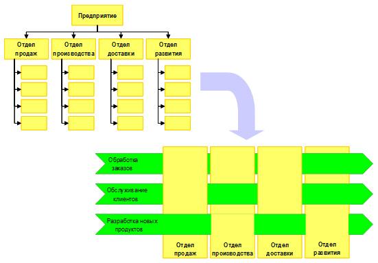 Фрагменты процессов выполняются различными подразделениями предприятия