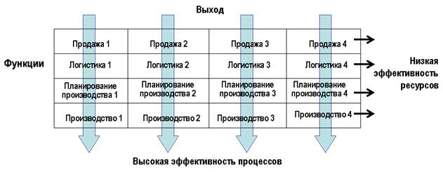 Предприятие, ориентированное на процессы