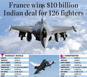 dassault Rafale wins Indian MMRCA contract