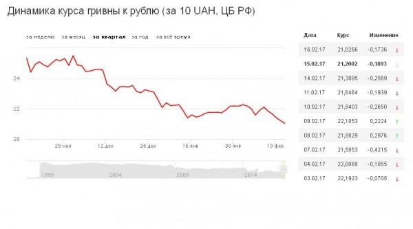 Гривна рубль