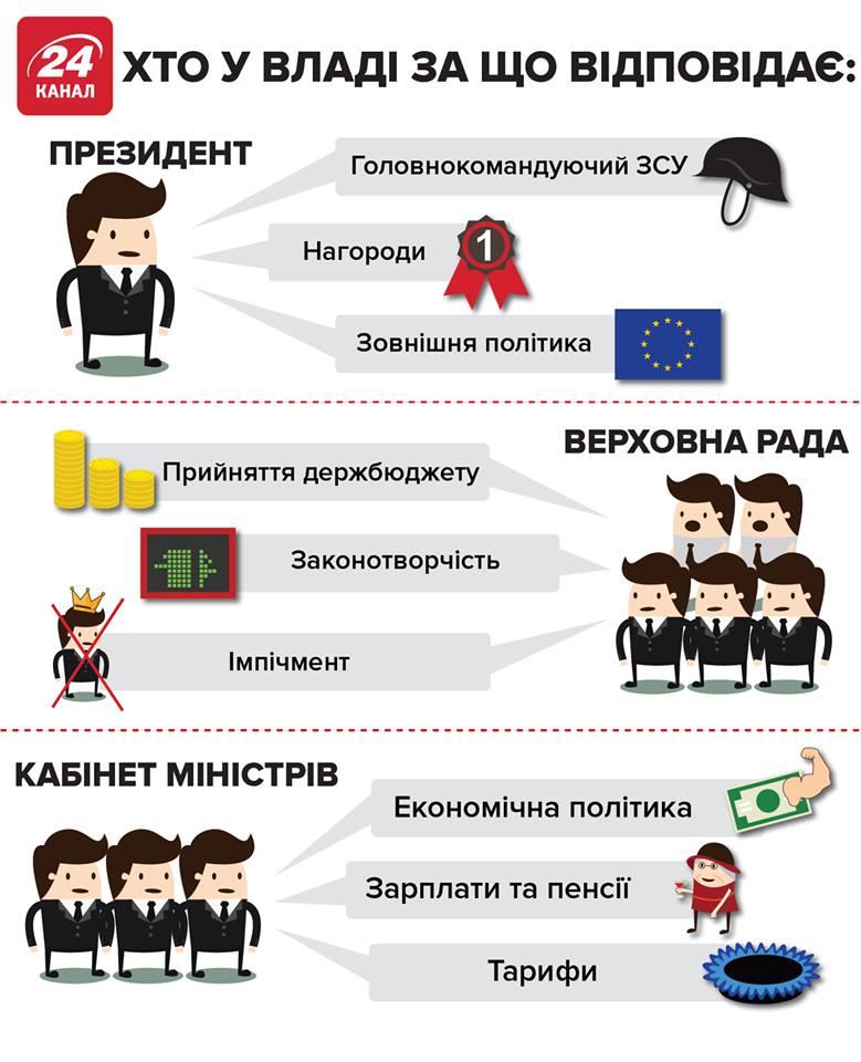 Антикорупційний суд має отримати можливість проявити себе, - Порошенко закликав не дискредитувати антикорупційні органи - Цензор.НЕТ 7516