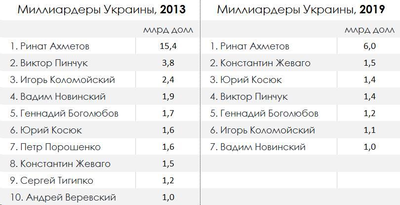 Компанії Ахметова з 2014 року купили активів на 22 млрд грн - Цензор.НЕТ 7255