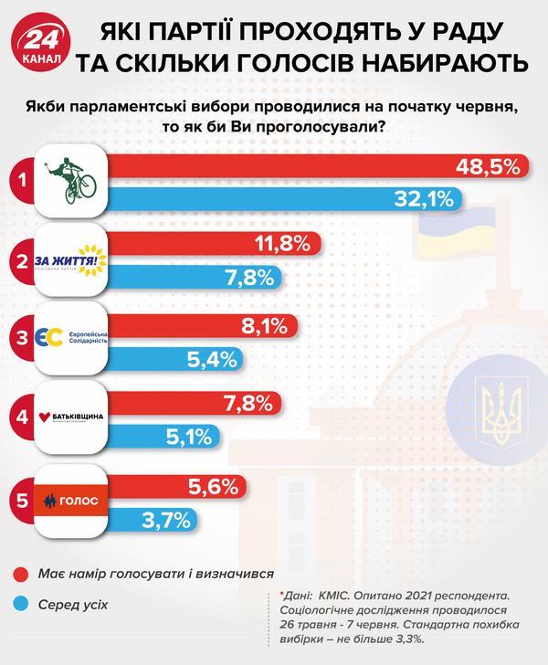 Юля, Ляшко и Гриценко: жара на съездах, жара в списках - Цензор.НЕТ 3882