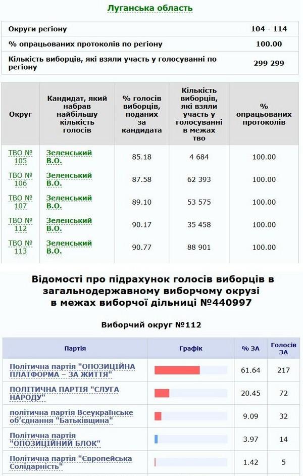 """""""ЗСУ - гарантія безпеки нашого життя"""", - жителі Золотого-4 просять Зеленського не відводити війська - Цензор.НЕТ 6552"""