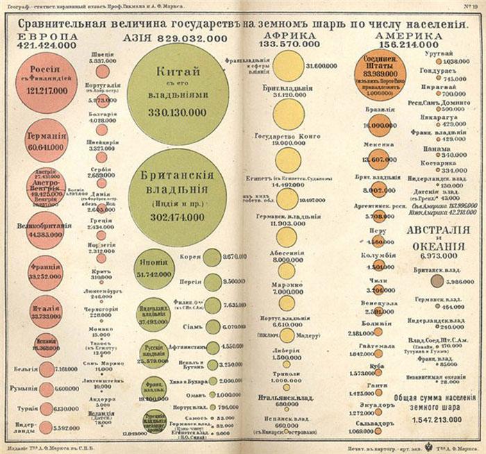 Диаграмма: атлас российской империи