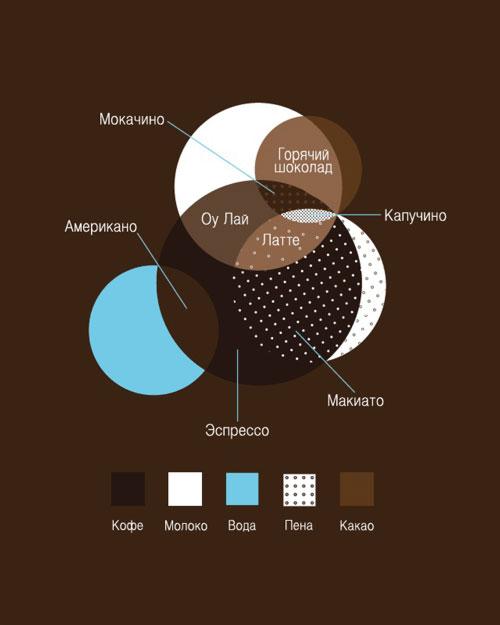 кофе,для тех кто не разбирается,круги Эйлера,песочница. й$* (Я па* Га е Эспрессо о*0,кофе,для тех кто не разбирается...