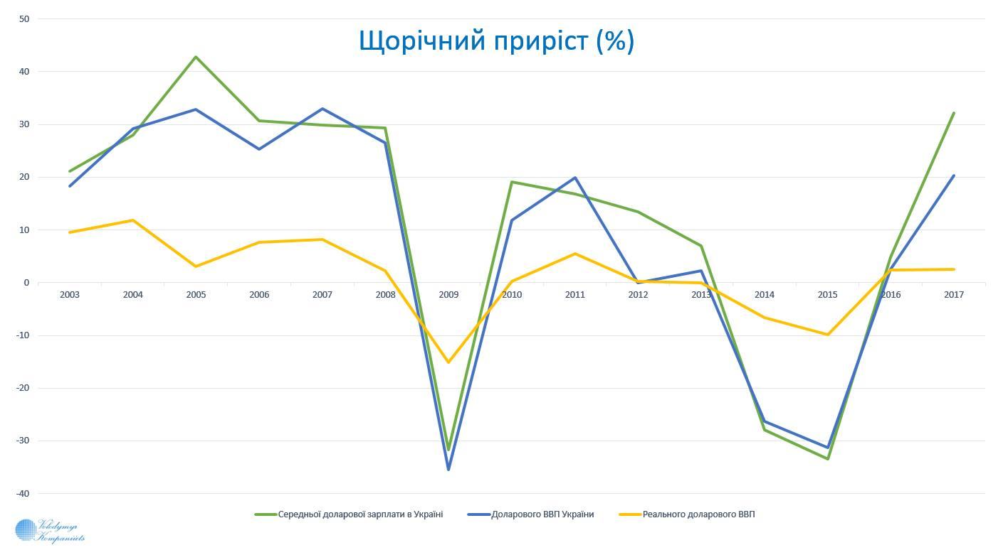 ЄБРР поліпшив прогноз зростання ВВП України: зросте на 3% - Цензор.НЕТ 1929