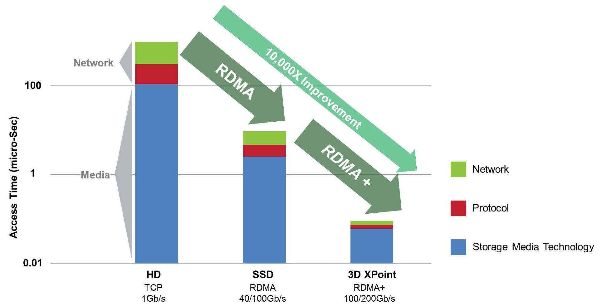 RDMA меняет будущее хранения
