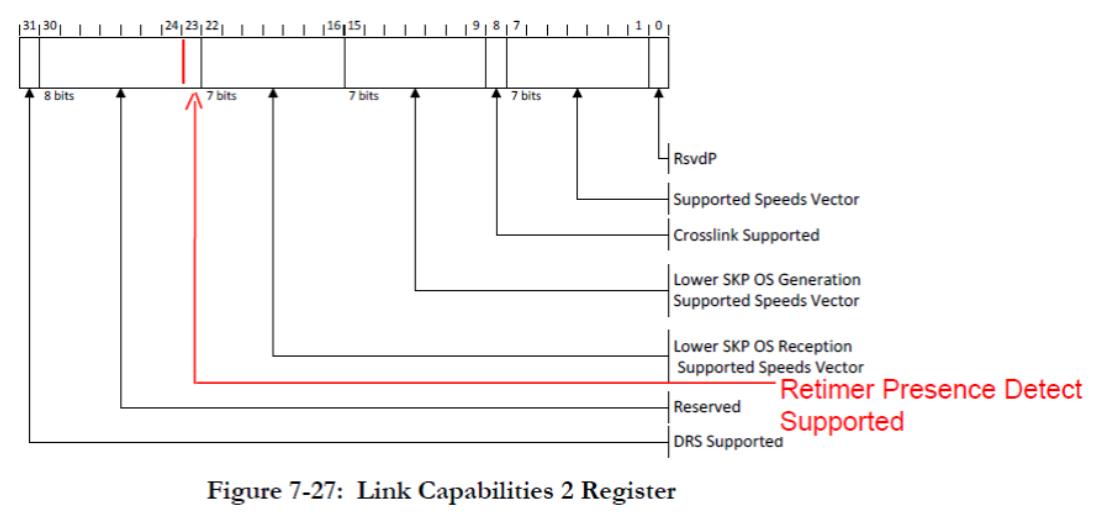 Бит Retimer Presence Detect Supported в регистре Link Capabilities 2 Registerиндицирует поддержку программно-доступного декларирования наличияретаймера. 0=not supported, 1=supported