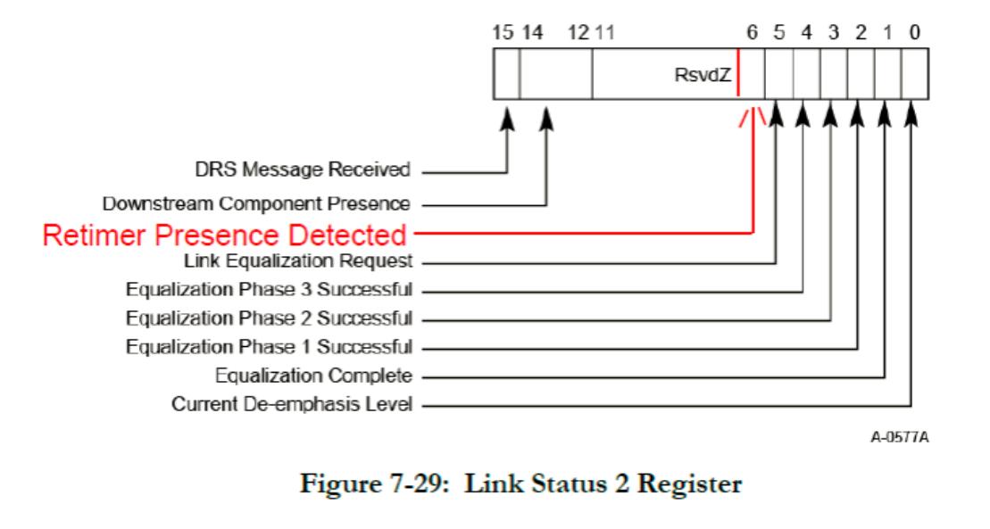 Бит Retimer Presence Detected в регистре Link Status 2 Registerимеет достоверное значение только при условии, что ранее описанныйбит Retimer Presence Detect Supported = 1