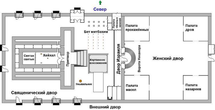 Схема Второго Храма