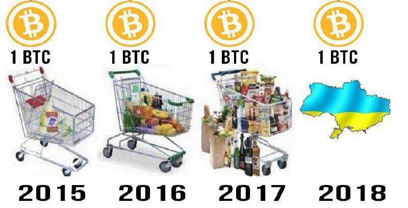 биткоин растёт
