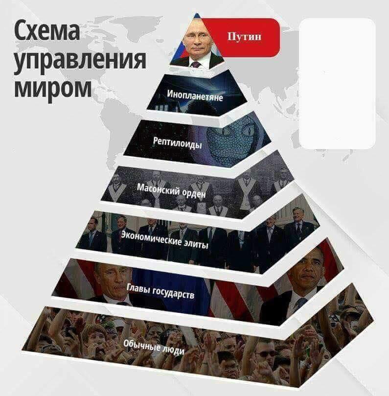 схема управления миром