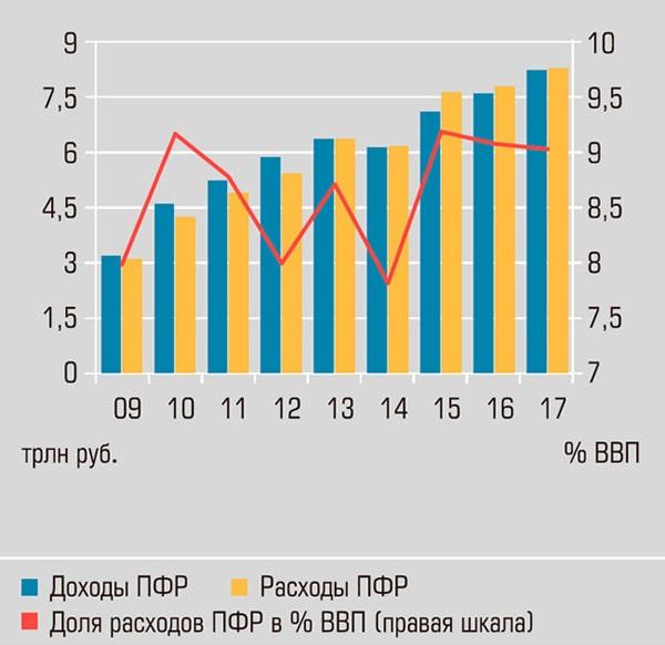 доходы и расходы ПФР