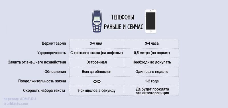 телефоны раньше и сейчас
