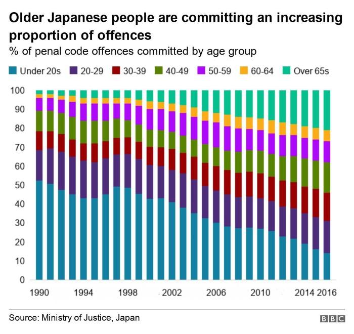 японские пенсионеры в тюрьмах