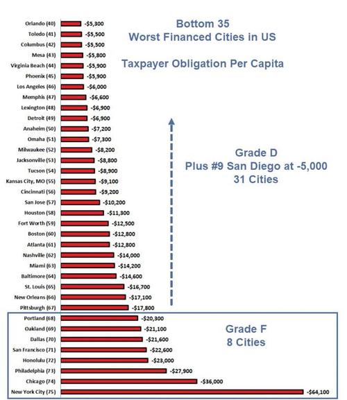 города-должники в США