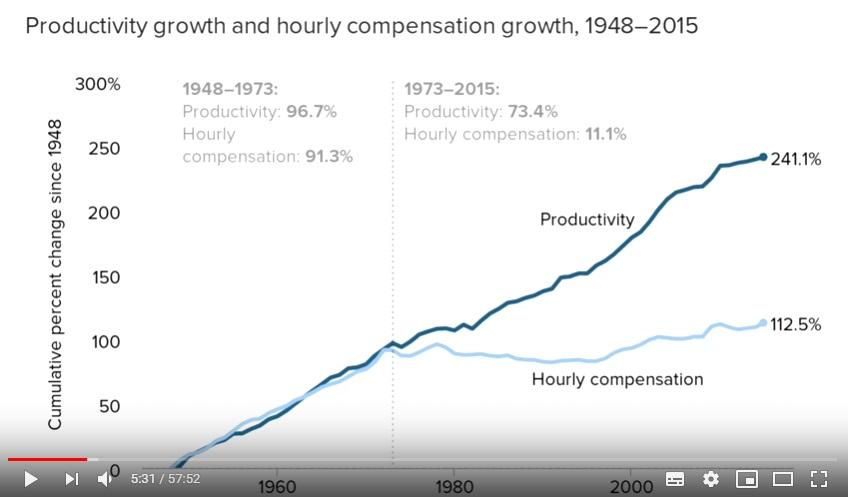 производительность труда и зарплата в США